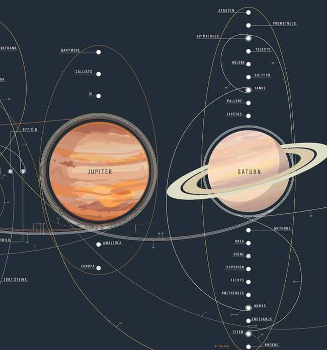 Every Space Exploration Mission Explained In One Detailed Poster