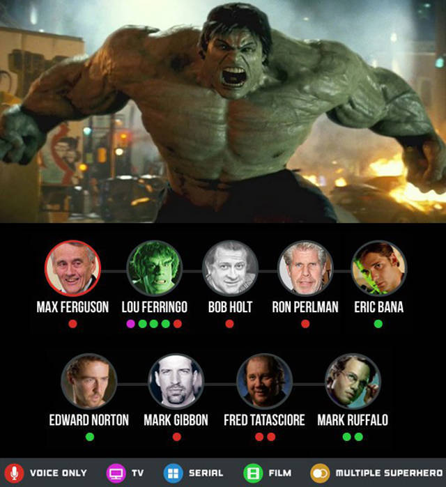 The Many Different Faces Of The World's Most Beloved Superheroes