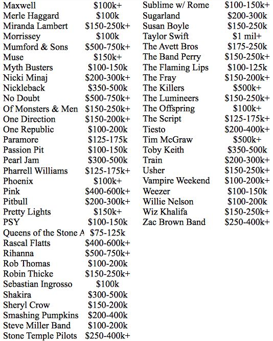 Here's How Much Your Favorite Band Makes Per Show