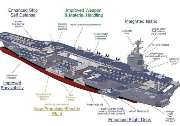 This Ship Is The Most Expensive Nuclear Powered Warship In