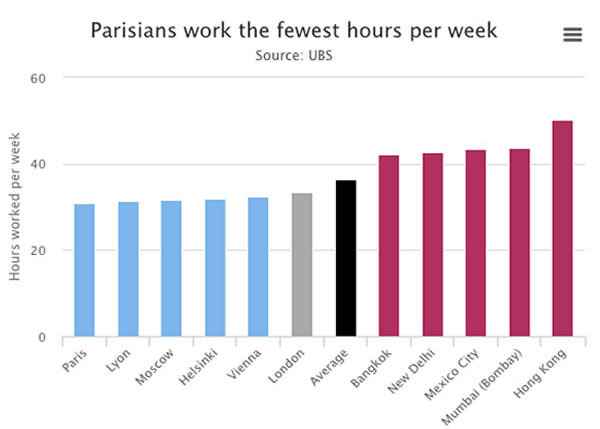 Cities With The Shortest And Longest Work Weeks