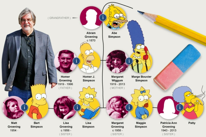 Matt Groening Used His Family Tree To Name Characters From The Simpsons