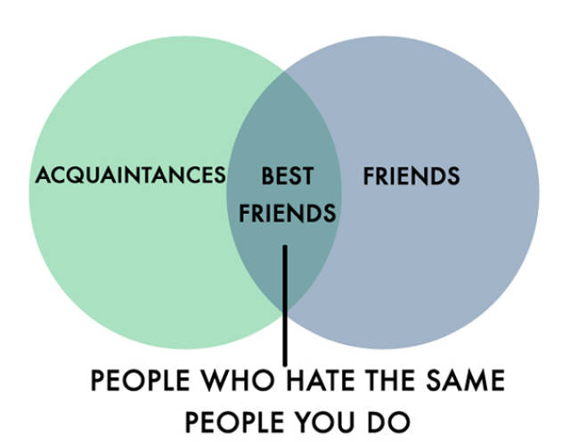Honest Charts Made For People Who Hate People