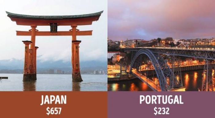 The Minimum Pension Payment For Retirees Around The World