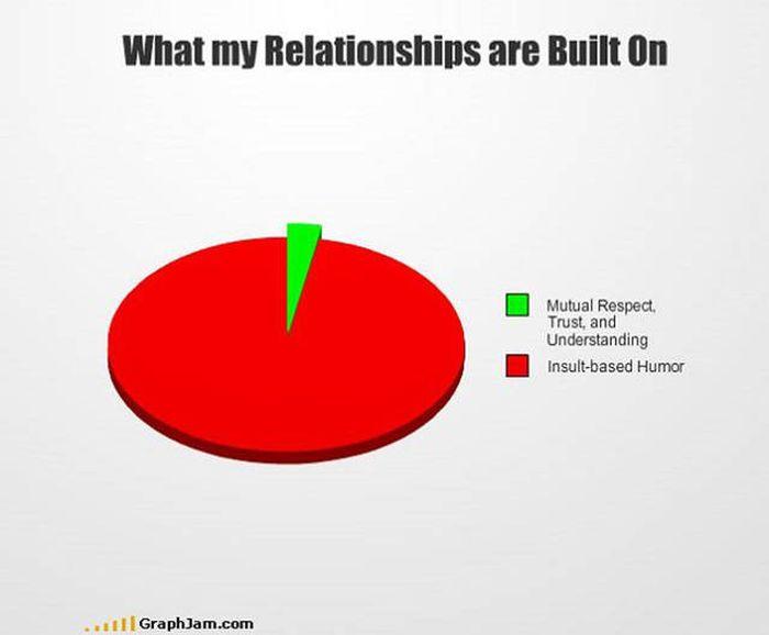 Graphs That Reveal Brutally Honest Truths