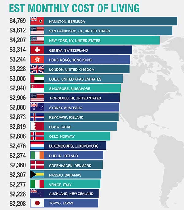 the top 20 most expensive cities around the world others