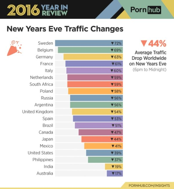 Fascinating Stats About Porn Traffic In 2016, part 2016