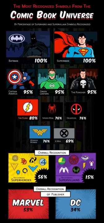 Interesting Facts About Pop Culture Logos