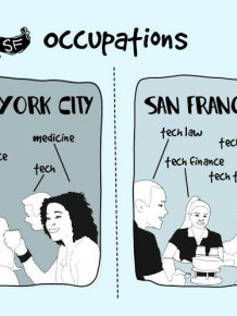 Differences Between New York City And San Francisco