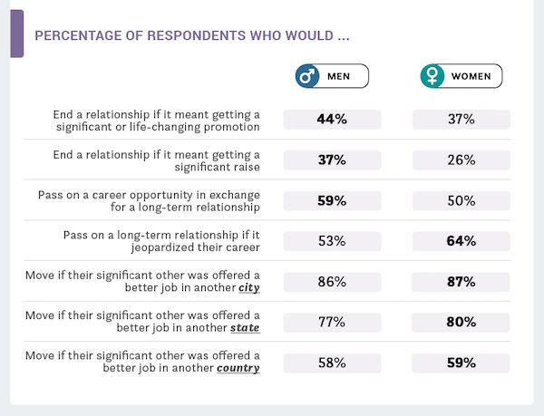 What Millennials Are Giving Up For Their Careers