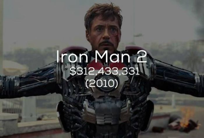 This Is How Much Marvel Earns With Their Movies