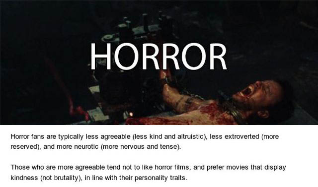 What Your Favorite Movie Genre Says About You