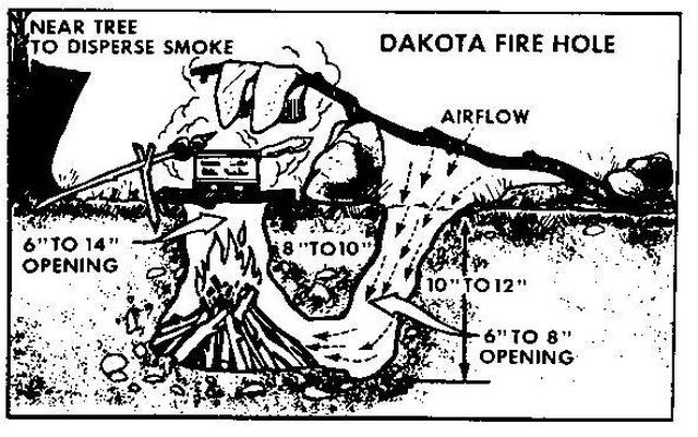How To Make A Dakota Fire Pit