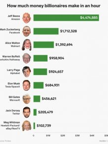 How Much Money Billionaires and Celebrities Make An Hour