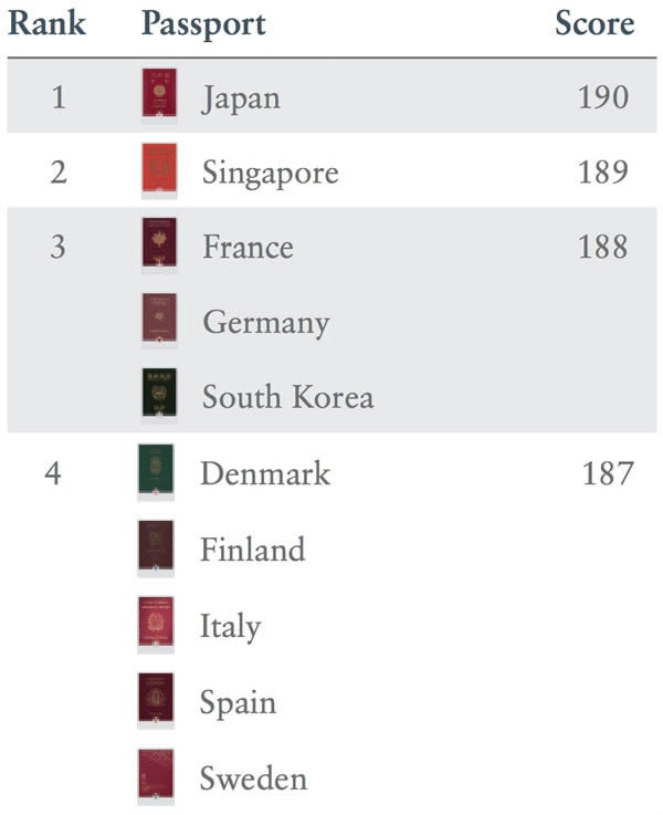 Japan Now Has The World's Most Powerful Passport