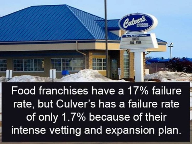 Interesting Facts About Burger Chains