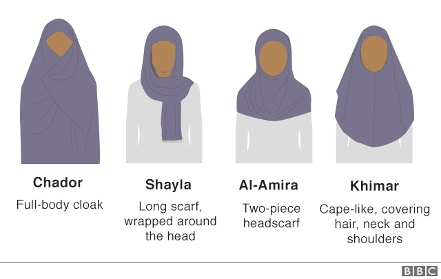 Different Types Of Head Coverings Worn By Muslim Women