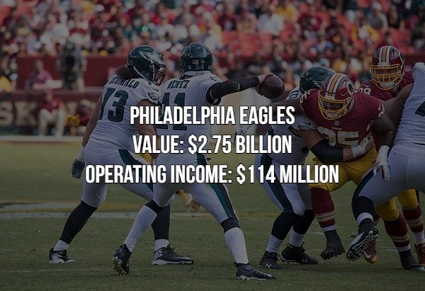 The Most Valuable Sports Franchises