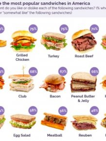 The Most Popular Sandwiches In America