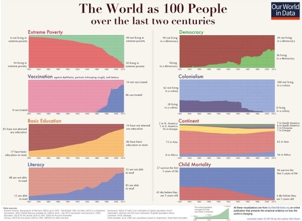 Graphs That Will Teach You Something New Today