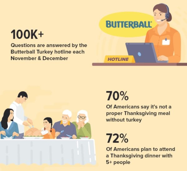 Facts About Thanksgiving