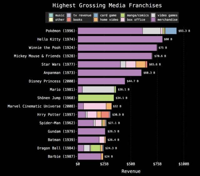 Interesting Graphs