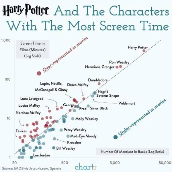 Interesting Charts, part 2