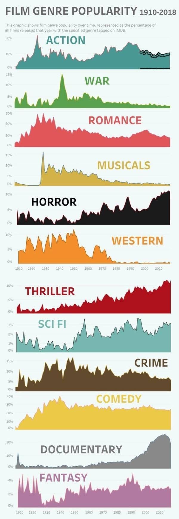 Interesting Charts, part 3