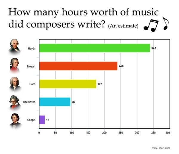 Interesting Charts, part 4