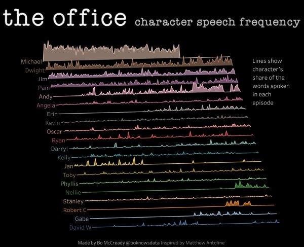 Interesting Data, part 15
