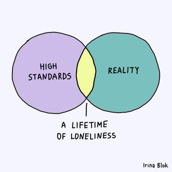 Honest Charts By Irina Blok