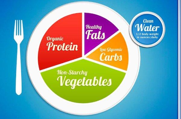 Food Charts