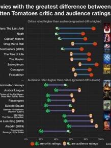 Interesting Data
