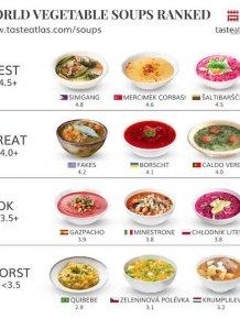 People Rank World's Popular Foods